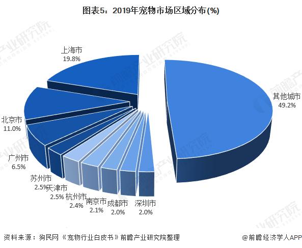 图表5:2019年宠物市场区域分布(%)