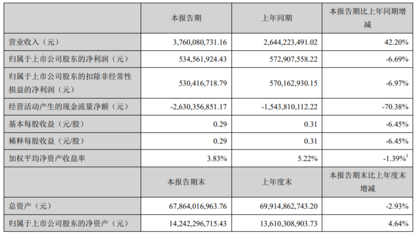 <a href=http://000537.jtxxol.com class=red>广宇发展</a>:一季度归属股东净利润5.35亿元
