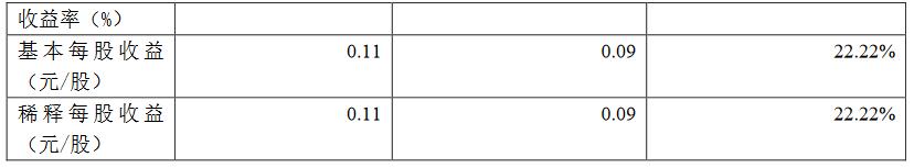 锦和商业:一季度归属股东净利润4304.5万元