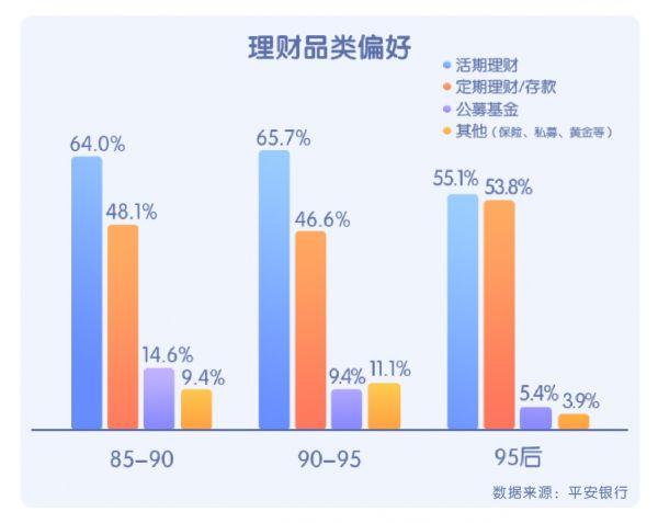 平安银行青年理财消费大数据:85后理财稳定,95后信用卡超前消费,