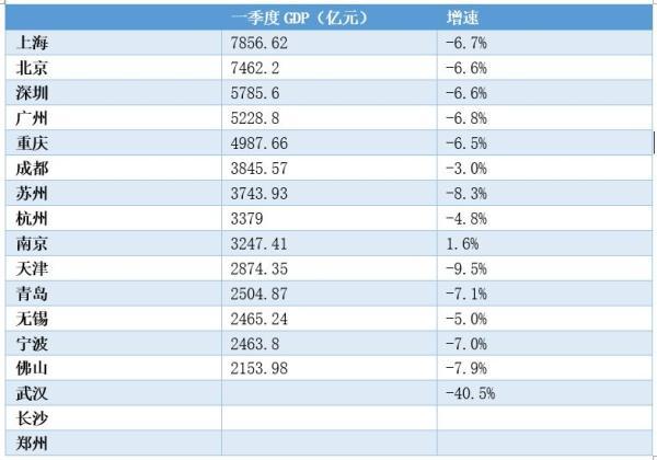 """""""万亿GDP俱乐部""""17个城市一季度经济盘点:南京经济正在增长"""