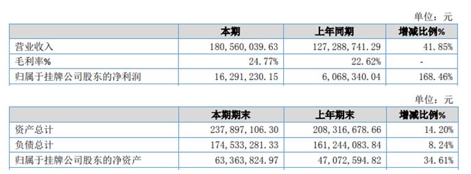 太环股份2019年净利1629.12万增长168.46% 业务量大幅增加