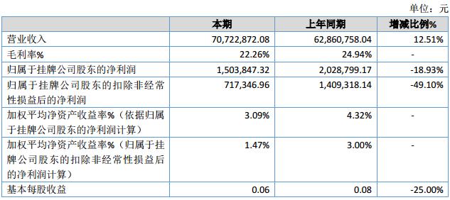 蓝天股份2019年净利150.38万下降18.93% 营业成本增加
