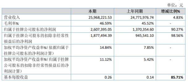 爱护网2019年净利260.74万增长90.27% 销售费用减少