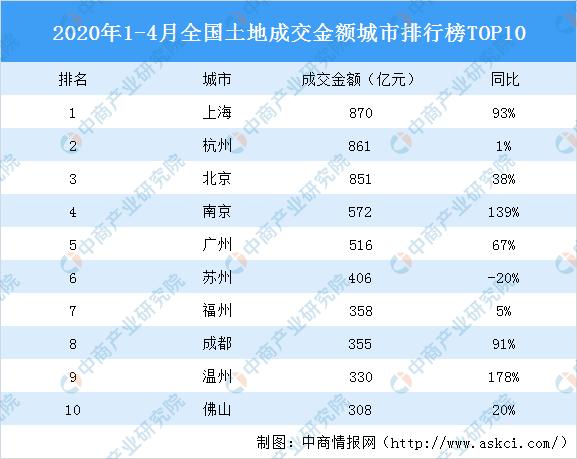 2020全国城市排行_2020年1-4月全国土地成交金额城市排行榜TOP10:上海第一