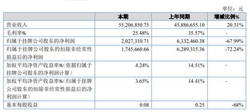 普友股份2019年净利202.73万减少67.99% 材料成本上升较快