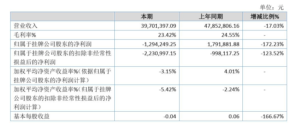 光腾新能2019年亏损129.42万由盈转亏 业绩小幅度下降