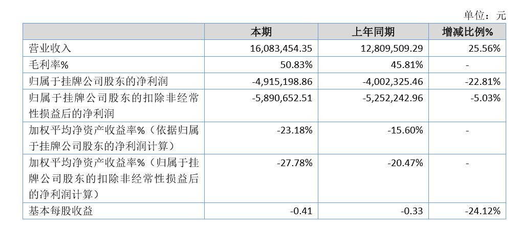 孔凤春2019年亏损491.52万亏损增加 推广费用增加