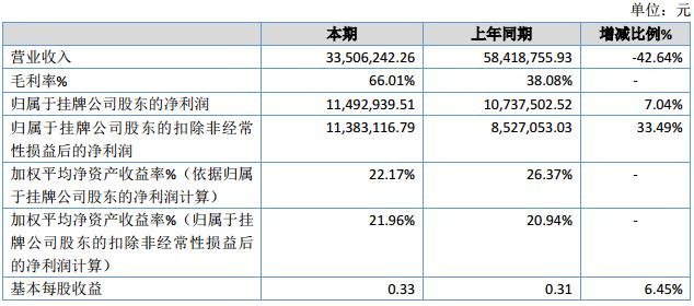 华宁科技2019年净利1149.29万增长7.04% 毛利率大幅增加