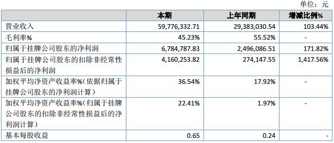 紫藤科技2019年净利678.48万增长171.82% 营业收入其他收益增加