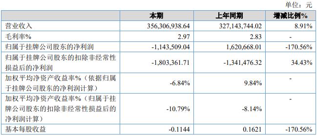天保人力2019年亏损114.35万 由盈转亏 营业成本增加