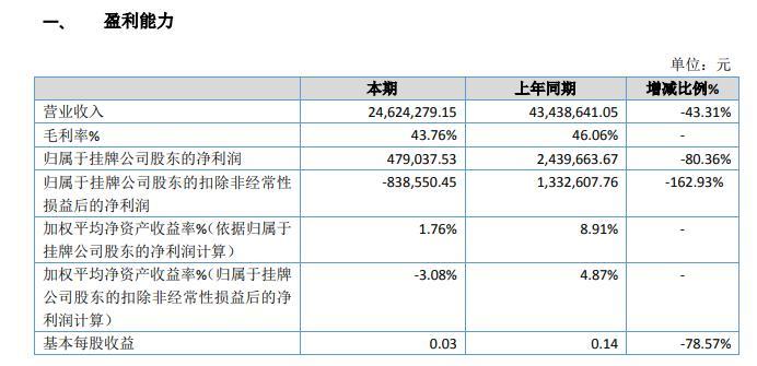 枫华实业2019年盈利47.90万减少80% 营业收入下降