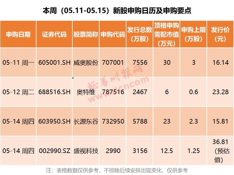 """第一批""""605""""新股今天开始!上海股市的""""605""""新股军将陆续到来,更多的肉将在路上签约"""