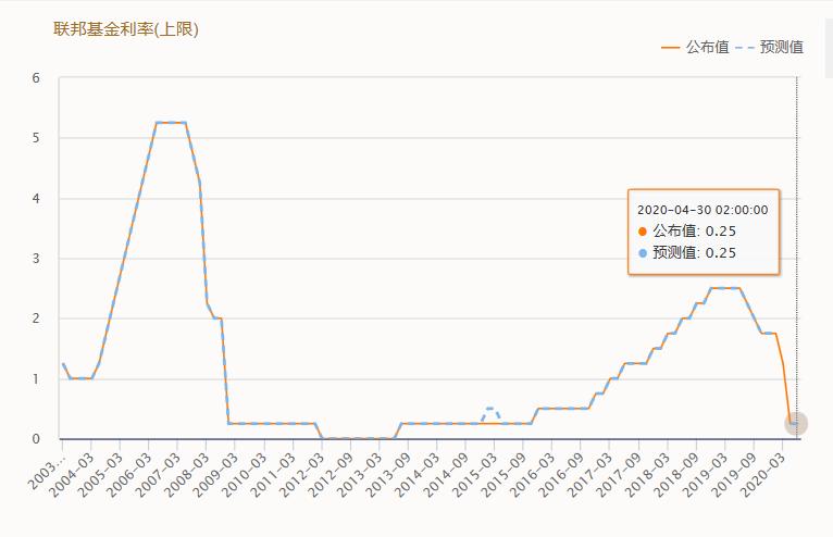 联邦基金利率。png