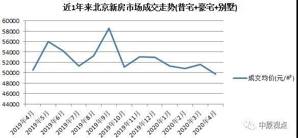 中原地产:4月北京新房成交量创今年新高 别墅市场量价齐升