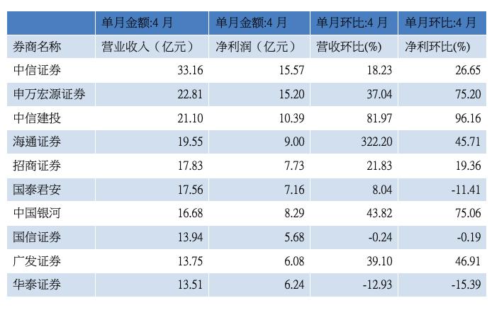券商4月营收前十位(资料来源:WIND)