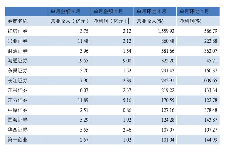 4月营收环比增速逾100%券商(资料来源:WIND)