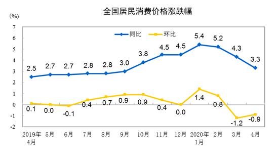 4月份CPI同比上涨3.3% 环比继续下降
