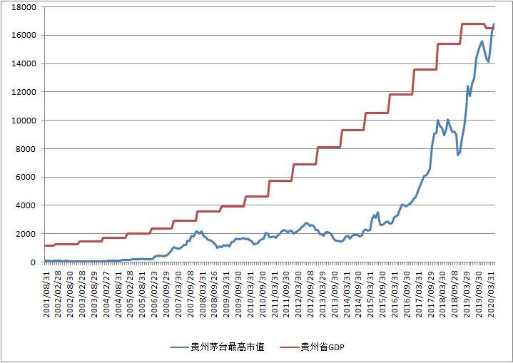 gdp被超越_首次!贵州茅台市值超越贵州GDPA股版漂亮50回归?最新目标价评级