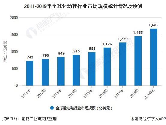 2011-2019年全球运动鞋行业市场规模统计情况及预测