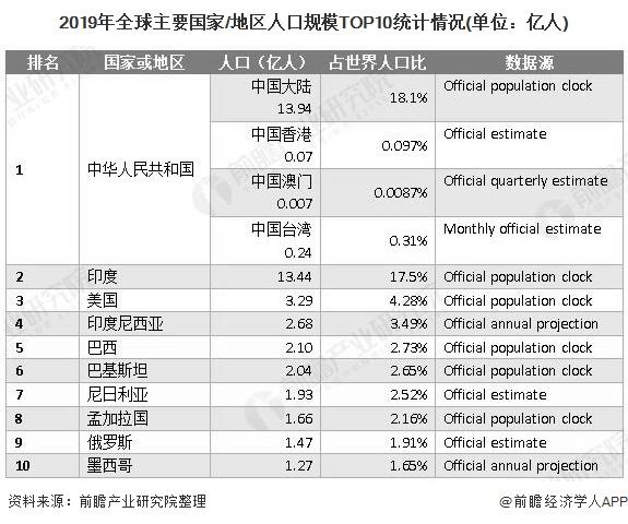 2019年全球主要国家/地区人口规模TOP10统计情况(单位:亿人)