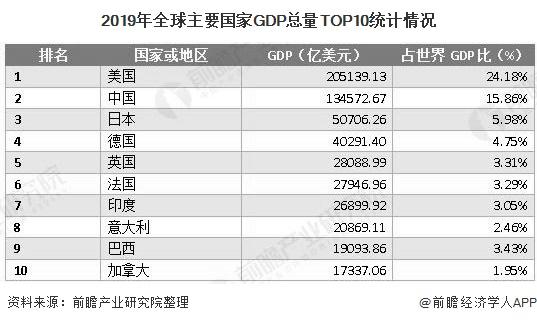 2019年全球主要国家GDP总量TOP10统计情况