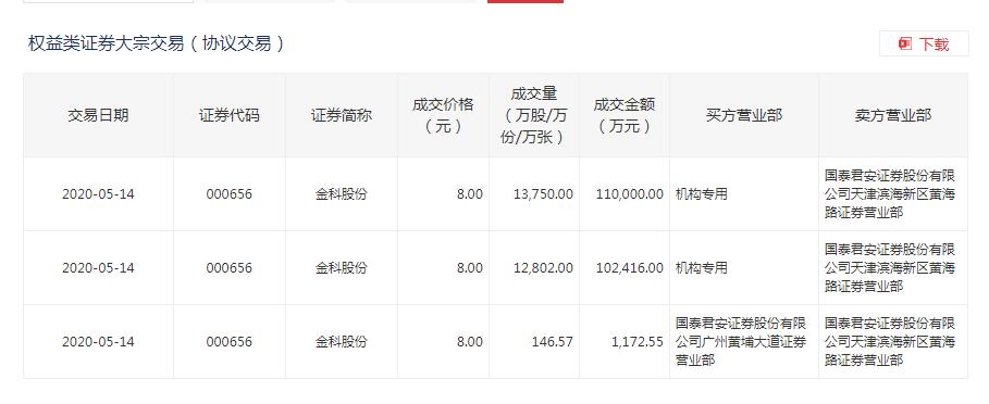 金科14日盘后再现21.35亿元大宗交易