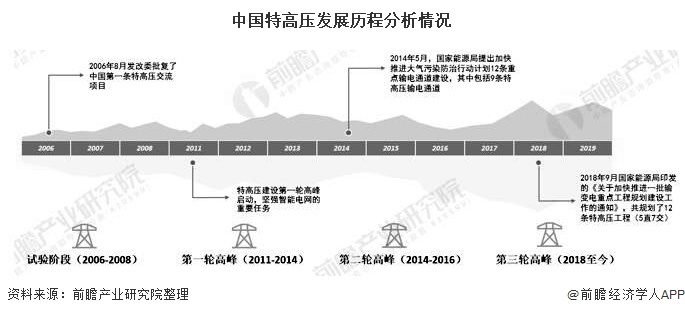 中国特高压发展历程分析情况