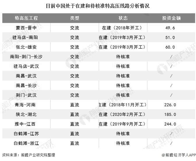 目前中国处于在建和待核准特高压线路分析情况