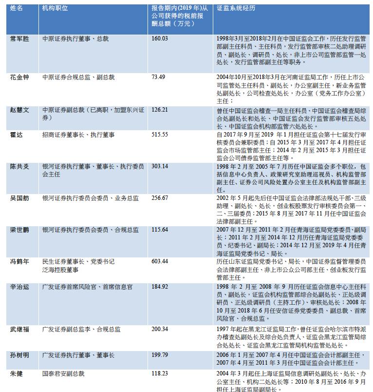 证监系统人士赴券商任职职位年薪情况(资料来源:记者据年报梳理)