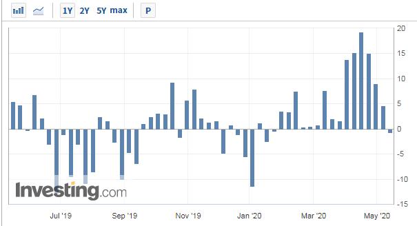 本周美国EIA原油库存结束连续15周上涨
