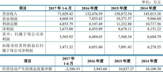 <b>上海雅仕上市没3年净利润大幅亏损 海通证券保荐</b>