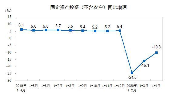 国家统计局:前4月全国固定资产投资下降10.3% 降幅收窄