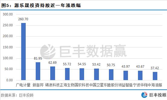 """百亿级私募调研跟踪  十大个股成机构最新""""香饽饽""""(附股)"""