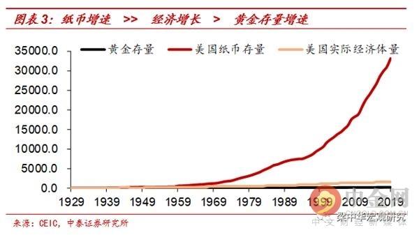 全球纸币泛滥下的财富配置黄金大幅升值