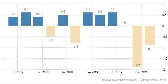 gdp第二_美联储:第二季度实际GDP似乎正在以惊人的速度暴跌