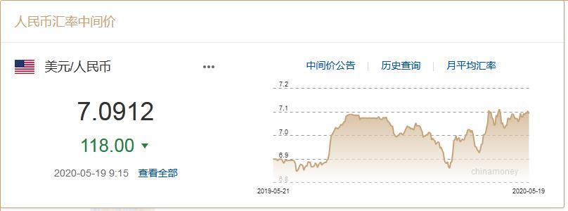 5月19日人民幣兌美元中間價調升118點 報7.0912