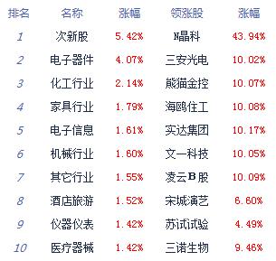 收评:沪指逼近2900点创指涨1.38% 科技股强势