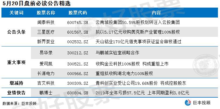 这10家公司发布公告有看点 重组个股有望大涨|168配资