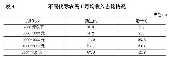 北京统计局:新生代农民工月均收入5850元