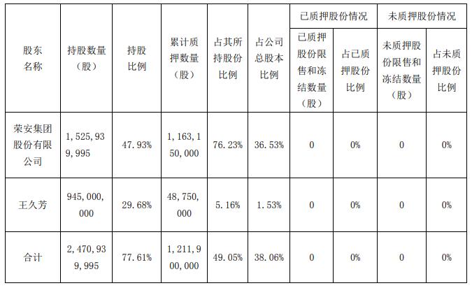 <a href=http://000517.jtxxol.com class=red>荣安地产</a>:控股股东质押公司6600万股股份