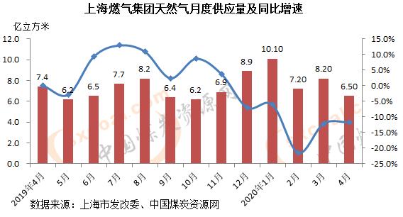 4月上海燃气集团供应天然气6.5亿方同比降11.7%