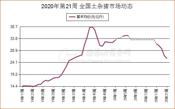 5月21日吉林省土杂猪现货市场报价