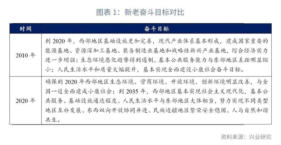 鲁政委谈西部大开发3.0:大保护、大开放、高质量发展