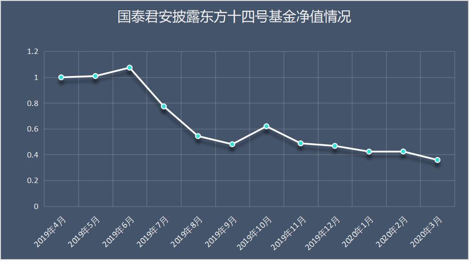 """京东数码旗下的东嘉金夫""""打雷""""基础资本:投资者遭受了70%的巨大损失"""