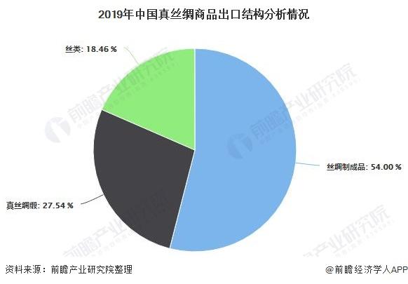 2019年中國真絲綢商品出口結構分析情況