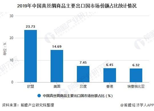 2019年中国真丝绸商品主要出口国市场份额占比统计情况