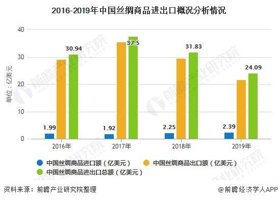 2016-2019年中國絲綢商品進出口概況分析情況