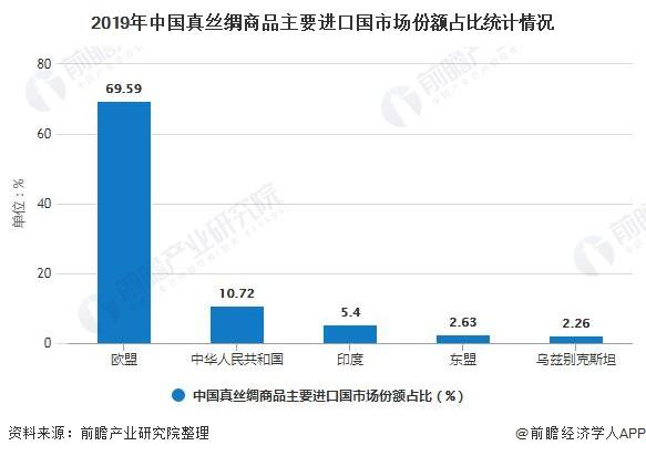 2019年中國真絲綢商品主要進口國市場份額占比統計情況