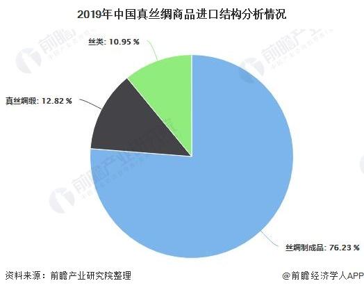 2019年中國真絲綢商品進口結構分析情況